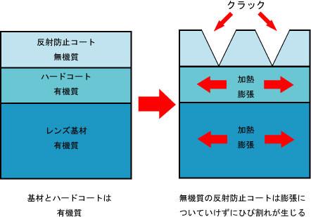 レンズクラック図